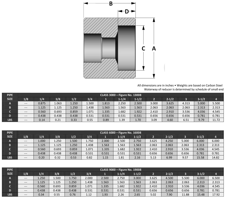 ASME B16.11 Socket Weld Reducer Dimensions Manufacturer