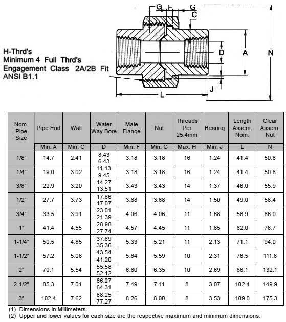 ASME B16.11 Screwed / Threaded Pipe Union Manufacturer